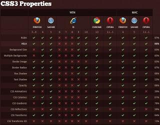 Navegadores HTML5 y CSS3: compatibilidades