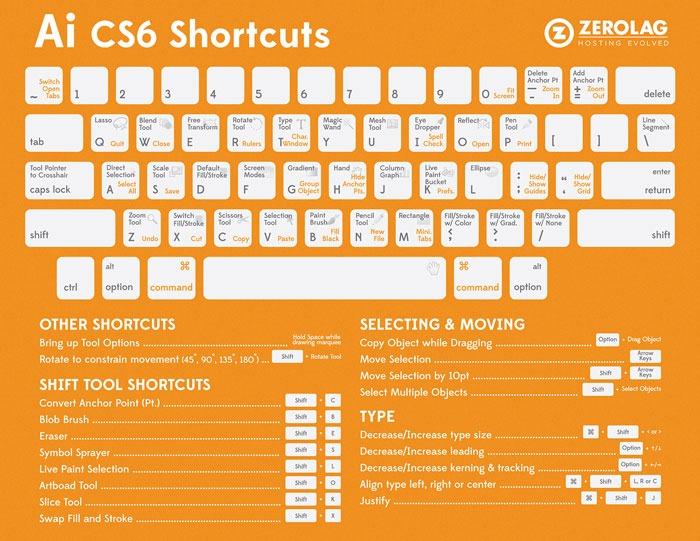 Atajos de teclado Illustrator