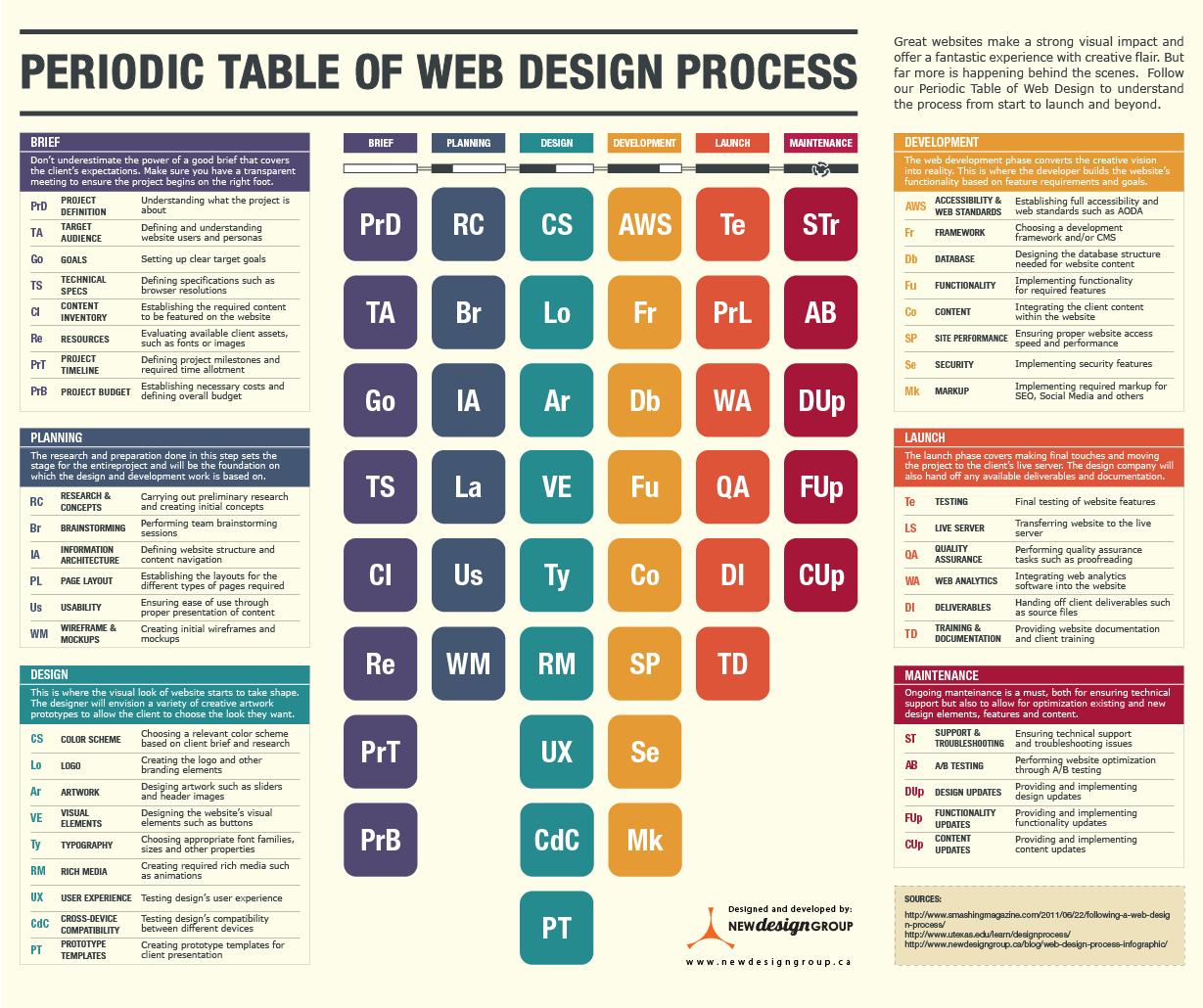 Tabla periódica de los procesos de diseño web
